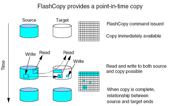 Figure 1-1 FlashCopy provides a point-in-time copy
