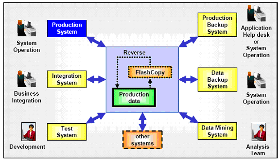 Figure 1-2 FlashCopy different uses